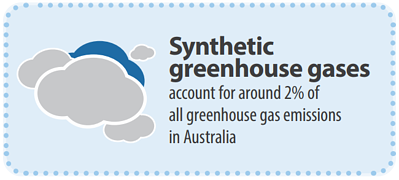 synthetic-greenhouse-gasses